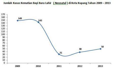 Neonatal 2009-2013